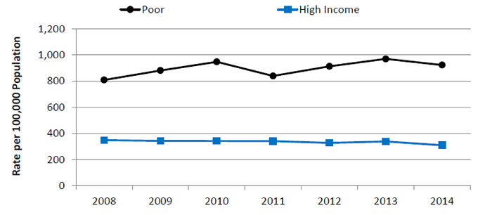 Line graph shows rate per 100,000 population by income. Text Description is below the image.