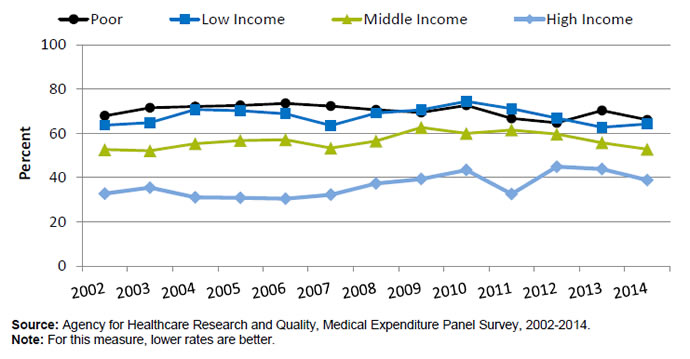 Line graph shows percentage by income. Text Description is below the image.
