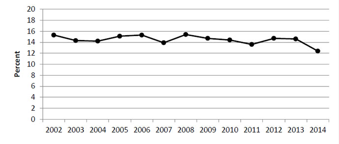 Line graph shows percentage of adult patients for the following years: 2002 - 15.3; 2003 - 14.3; 2004 - 14.2; 2005 - 15.1; 2006 - 15.3; 2007 - 13.9; 2008 - 15.4; 2009 - 14.7; 2010 - 14.4; 2011 - 13.6; 2012 - 14.7; 2013 - 14.6; 2014 - 12.4.