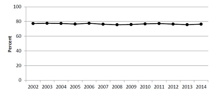 Line graph shows percentage of people for the following years: 2002 - 77.3; 2003 - 77.6; 2004 - 77.4; 2005 - 76.6; 2006 - 77.6; 2007 - 76.3; 2008 - 75.6; 2009 - 75.9; 2010 - 76.8; 2011 - 77.3; 2012 - 76.5; 2013 - 75.7; 2014 - 76.4.