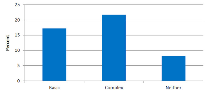Bar graph shows percentage by activity limitation: Basic - 17.2 percent; Complex - 21.7 percent; Neither - 8.2 percent.