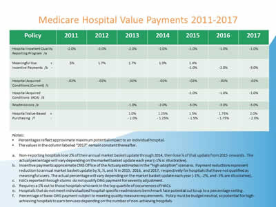 Slide 14. Chart showing Medicare Hospital Value Payments 2011-2017.