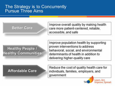 Slide 14. The Strategy is to Concurrently Pursue Three Aims