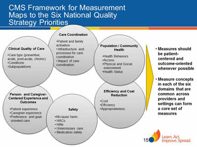 Slide 15. CMS Framework for Measurement Maps to the Six National Quality Strategy Priorities
