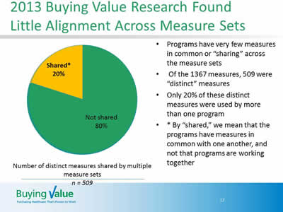 Slide 17. 2013 Buying Value Research Found Little Alignment Across Measure Sets. Pie chart showing number of distinct measures shared by multiple measure sets. N = 509. Shared measures are only 20% and Not shared is 80%. There are a number of bulleted points to the right of the pie chart.