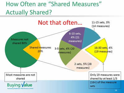 Slide 18. How Often are Shared Measures Actually Shared? Imaege of 2 pie charts. The first pie chart is from Slide 17. The second pie chart elaborates on the shared measures. Comments below the pie charts are: Most measures are not shared; and Only 19 measures were shared by at least 1/3 (16+) of the measure sets