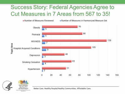 Slide 23. Success Story: Federal Agencies Agree to Cut Measures in 7 Areas from 567 to 35! Image of a bar chart showing number of measures reviewed and number of measures in harmonized measure set for obesity, perinatal, HIV/AIDS, hospital acquired conditions, depression, smoking cessation, and hypertension.