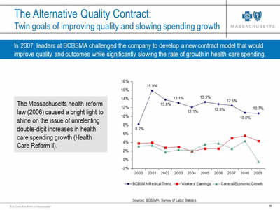 Slide 26. The Alternative Quality Contract: Twin goals of improving quality and slowing spending growth. In 2007, leaders at BCBSMA challenged the company to develop a new contract model that would improve quality and outcomes while significantly slowing the rate of growth in health care spending. The Massachusetts health reform law (2006) caused a bright light to shine on the issue of unrelenting double-digit increases in health care spending growth (Health Care Reform II). To the right is a line graph.