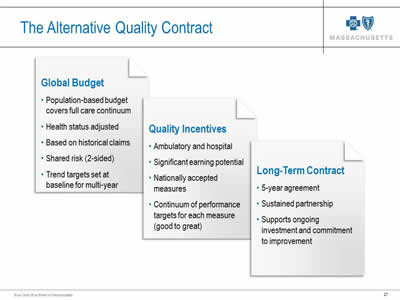 Slide 27. The Alternative Quality Contract. Features include a global budget, quality incentives, and long-term contract. More details are shown underneath each feature.