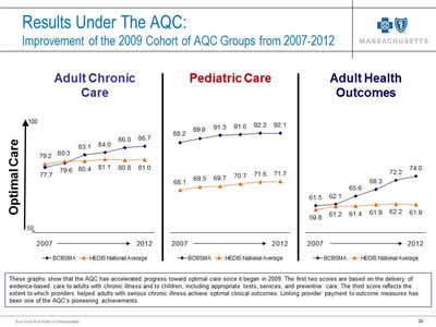 Slide 28. Results Under The AQC: Improvement of the 2009 Cohort of AQC Groups from 2007-2012. Line charts showing optimal care for Adult Chronic Care, Pediatric Care, and Adult Health Outcomes. All three charts show accelerated progress.