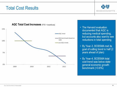 Slide 30. Total Cost Results. Line chart titled 'AQC Total Cost Increases (FFS + incentives). The Harvard evaluation documented that AQC is reducing medical spending, but accounts also want to see reductions in total spending. By Year-3, BCBSMA met its goal of cutting trend in half (2 years ahead of plan). By Year-4, BCBSMA total cost trend was below state general economic growth benchmark (<3.6%)