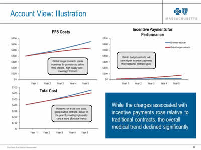 Slide 32. Account View: Illustration. While the charges associated with incentive payments rose relative to traditional contracts, the overall medical trend declined significantly. Images from 3 three line charts for FFS Costs, Incentive Payments for Performance, and Total Cost are shown.