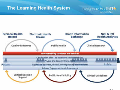 Slide 34. The Learning Health System