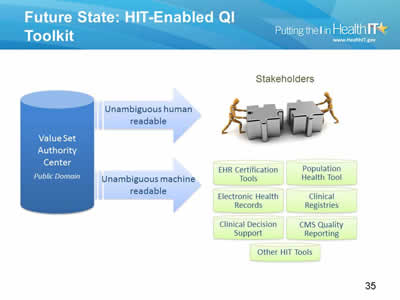 Slide 35. Future State: HIT-Enabled QI Toolkit