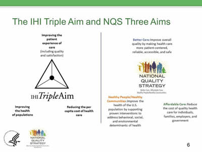 Slide 6. Image of the IHI TripleAim: Improving the patient experience of care, Improving the health of populations, and Reducing the per capita cost of health care. On the left is the NQS icon and the three aims.