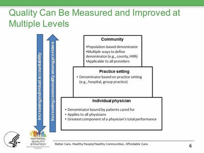 Slide 6. Quality Can Be Measured and Improved at Multiple Levels.