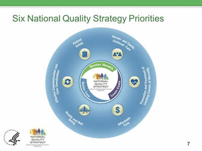 Slide 7. Graphic showing the six NQS priorities in a circle. Better health, better care, and lower costs are the three inner circle priorites. The outer circle priorities are: patient safety, person- and family-centered care, prevention and treatment of leading causes mortality, affordable care, health and well-being, and effective communication and care coordination.