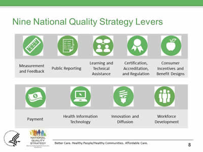 Slide 8. Icons and description of the nine National Quality Strategy Levers. They are: Measurement and Feedback; Public Reporting; Learning and Technical Assistance; Certification, Accreditation, and Regulation; Consumer Incentives and Benefit Designs; Payment, Health Information Technology, Innovation and Diffusion; and Workforce Development.