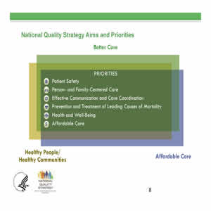 Slide 8. National Quality Strategy Aims and Priorities. Better Care. Priorities: Patient Safety, Person- and Family-Centered Care, Effective Communication and Care Coordination, Health and Well-Being and Affordable Care.