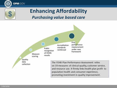 Enhancing Affordability: Purchasing value based care. The FEHB Plan Performance Assessment relies on 19 measures of clinical quality, customer service, and resource use. It firmly links health plan profit  to population health and consumer experience, promoting investment in quality improvement.