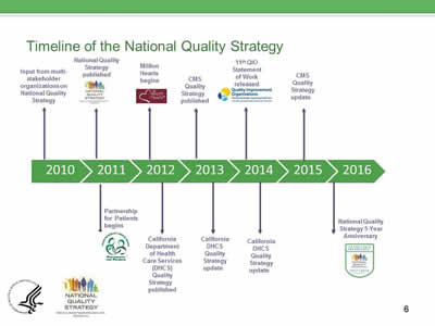 Timeline of the National Quality Strategy