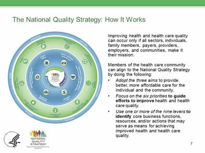 The National Quality Strategy: How It Works. Improving health and health care quality can occur only if all sectors, individuals, family members, payers, providers, employers, and communities, make it their mission. Members of the health care community can align to the National Quality Strategy by doing the following: Adopt the three aims to provide better, more affordable care for the individual and the community. Focus on the six priorities to guide efforts to improve health and health care quality. Use one or more of the nine levers to identify core business functions,  resources, and/or actions that may serve as means for achieving improved health and health care quality.