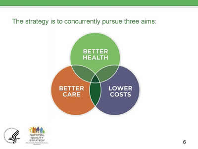 Slide 6. The strategy is to concurrently pursue three aims: Better Health, Better Care, and Lower Costs (illustrated in a Venn diagram)