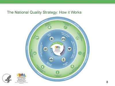 Slide 8. Image of the NQS Graphic showing the three goals, NQS priorities, levers and stakeholders in 3 rings.