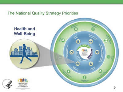 Slide 9. The National Quality Strategies Priorities. Enlarged image from the NQS Graphic on Health and Well-Being showing a woman walking with a cityscape in the background.