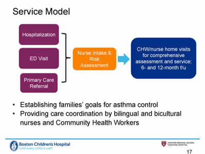 Slide 17. Service Model. Flowchart showing model. Hospitalization, ED Visit, and Primary Care Referral lead to Nurse Intake and Risk Assessment which leads to CHW/nurse home visits for comprehensive assessment and service; 6- and 12-month f/u.