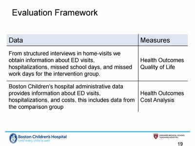 Slide 19. Evaluation Framework. Table showing Data and Measures used. The measures used were Health Outcomes Quality of Life and Health Outcomes Cost Analysis.