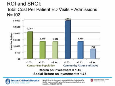 Slide 22. ROI and SROI: Total Cost Per Patient ED  Visits + Admissions (N=102). Bar chart showing the -1 yr, +1 yr and +2 yr ROI and SROI.
