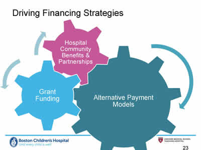 Slide 23. Driving Financing Strategies. Image showing three interlocking gears: Alternative Payment Models (largest gear) with Grant Funding and Hospital Community Benefits and Partnerships (smaller gears).