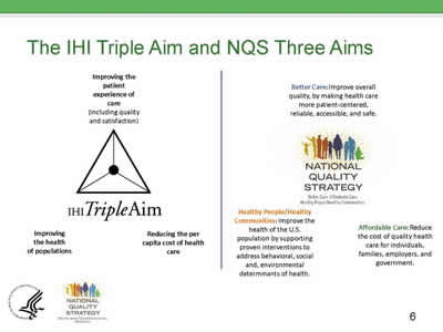 Slide 6. The IHI Triple Aim and NQS Three Aims.