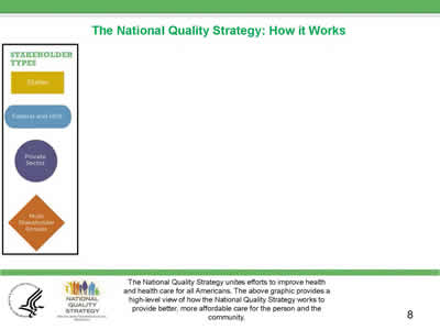 Slide 8. The National Quality Strategy: How It Works, continued.