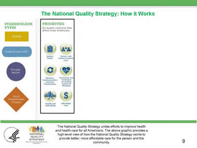 Slide 9. The National Quality Strategy: How It Works, continued.