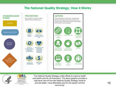 Slide 10. The National Quality Strategy: How It Works, continued.