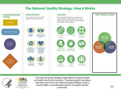 Slide 11. The National Quality Strategy: How It Works, continued.