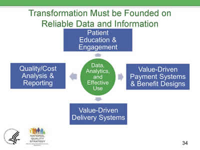 Slide 34. Transformation Must be Founded on Reliable Data and Information.