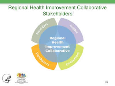 Slide 35. Regional Health Improvement Collaborative Stakeholders.