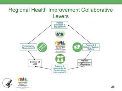 Slide 36. Regional Health Improvement Collaborative Levers.