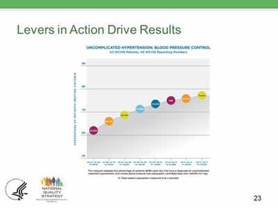 Slide 23. Levers in Action Drive Results.
