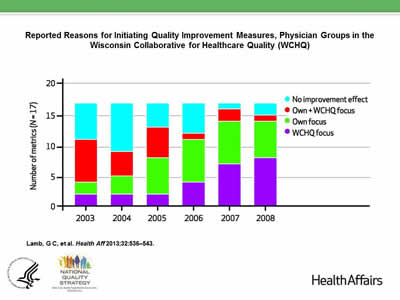 Slide 25. Reported Reasons for Initiating Quality Improvement Measures, Physician Groups in the Wisconsin Collaborative Healthcare Quality (WCHQ).