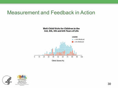 Slide 30. Measurement and Feedback in Action, continued.