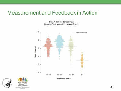 Slide 31. Measurement and Feedback in Action, continued.